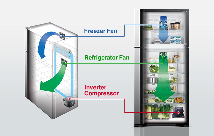 Как работает холодильник?