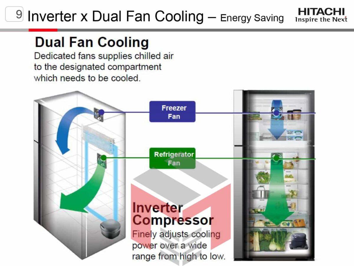 SBS_4DBF_PRESENTATION_page-0007-min-1200x900 Сравнение холодильников Hitachi R-WB640VUC0GBK и R-WB800PUC5GBK