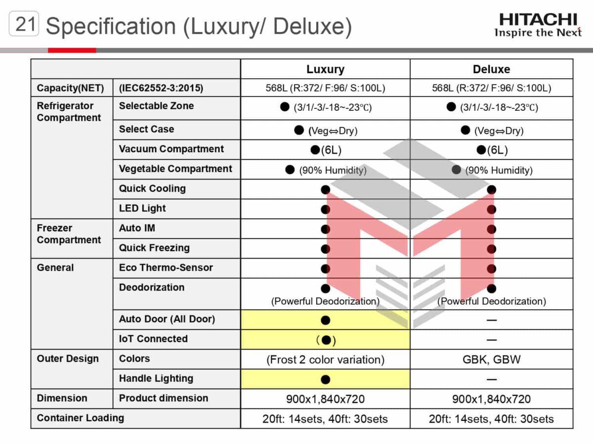 SBS_4DBF_PRESENTATION_page-0019-min-1200x900 Сравнение холодильников Hitachi R-WB640VUC0GBK и R-WB800PUC5GBK
