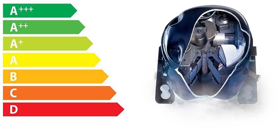 energy_saving2 Энергопотребление холодильников и классы
